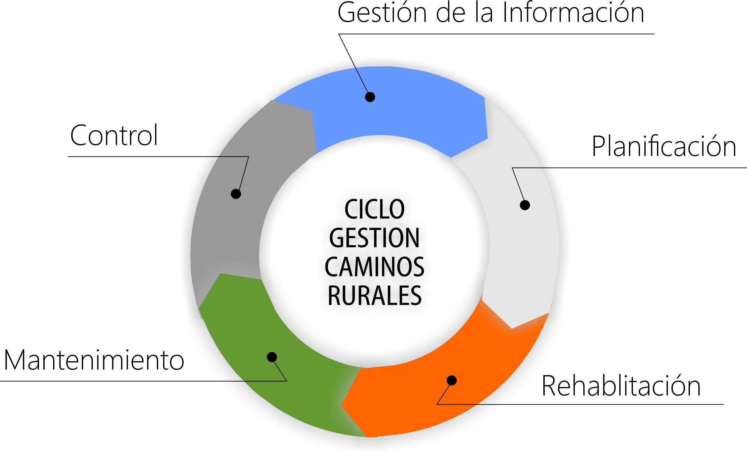 ciclo caminos